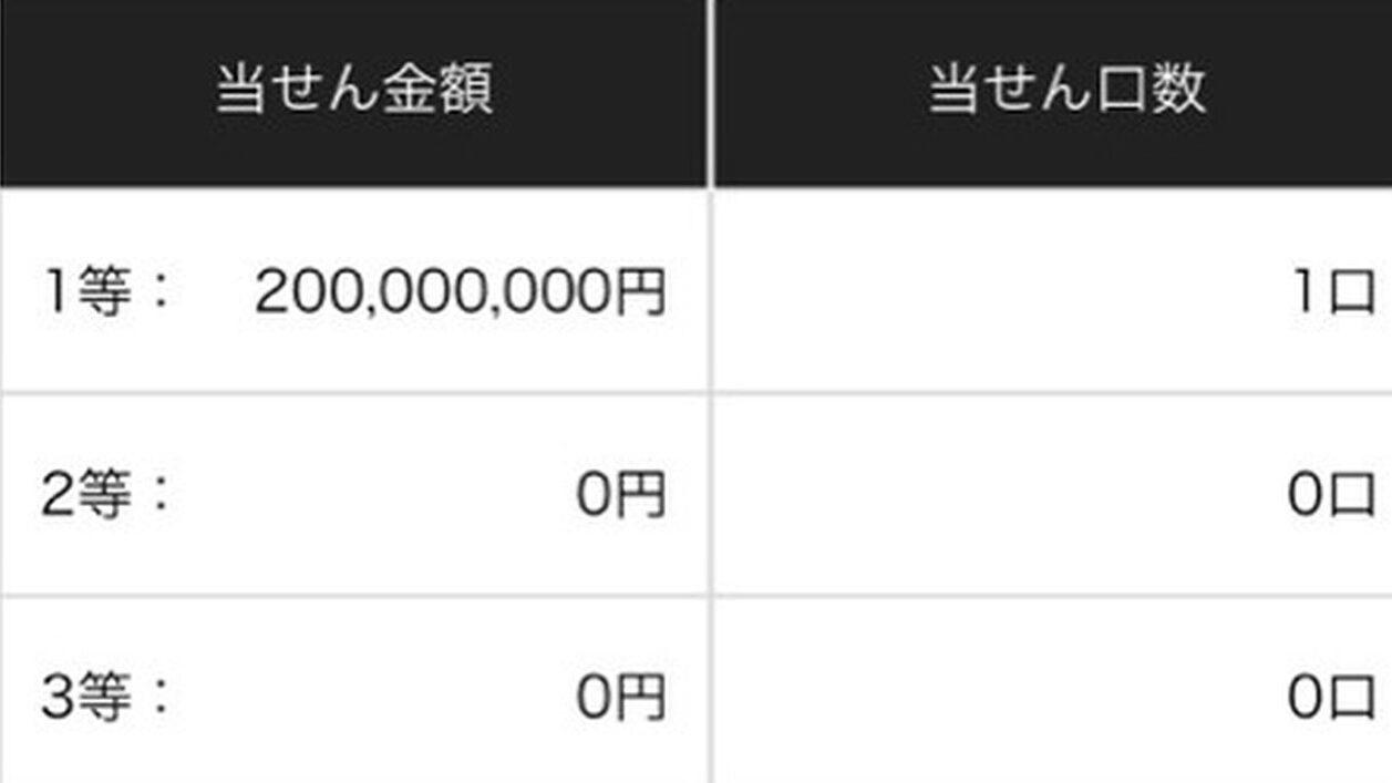 宝くじ板に2億円当選者が降臨