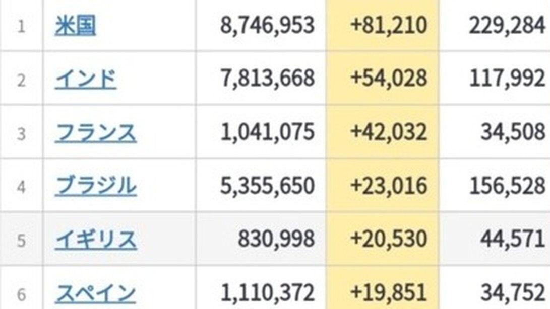 【悲報】アメリカ+81210 世界記録達成