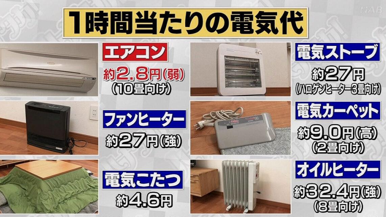 【悲報】エアコン、コスパ最強だった