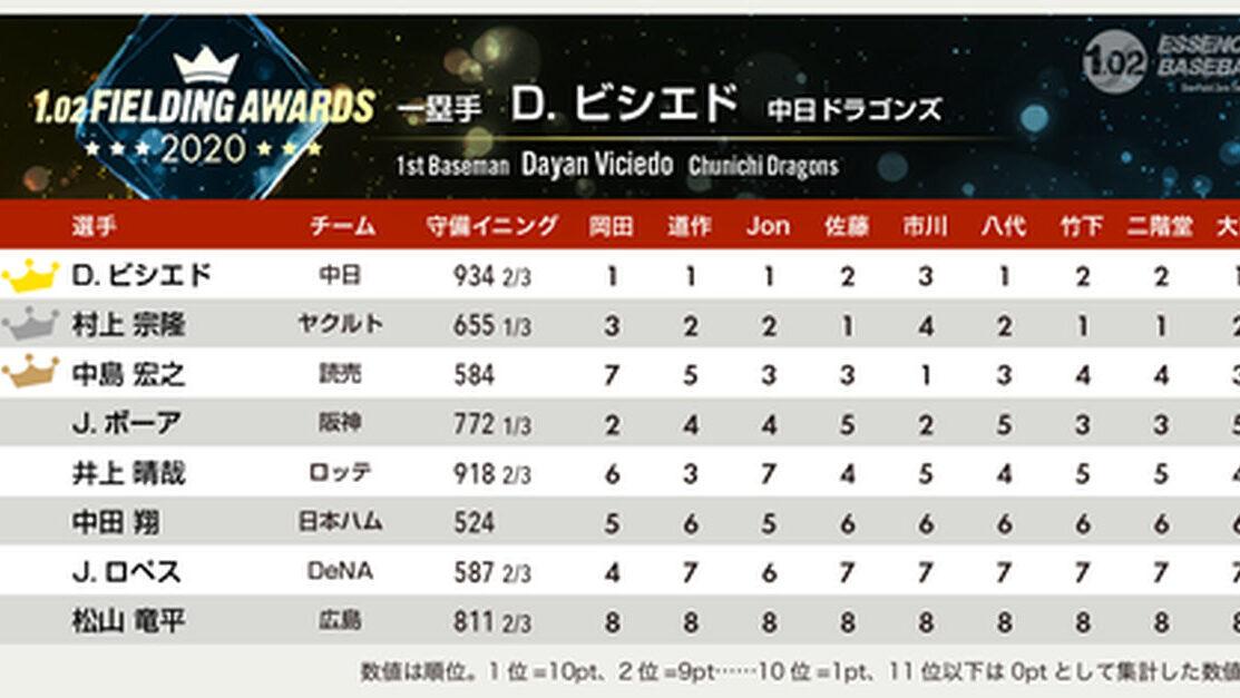 【悲報】広島松山さん、有識者の一塁守備評価で満場一致の最下位評価を受けてしまう…