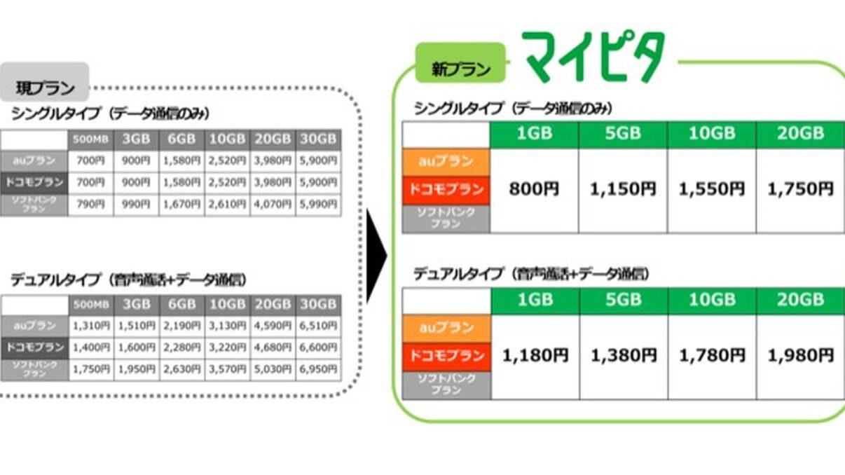 【速報】mineoさん、5GBで1380円の新プランを発表