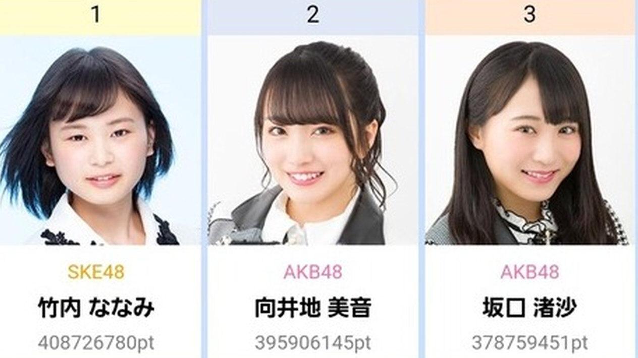 AKB48の人気投票イベントでとんでもない逸材が1位になってしまいファンが大発狂