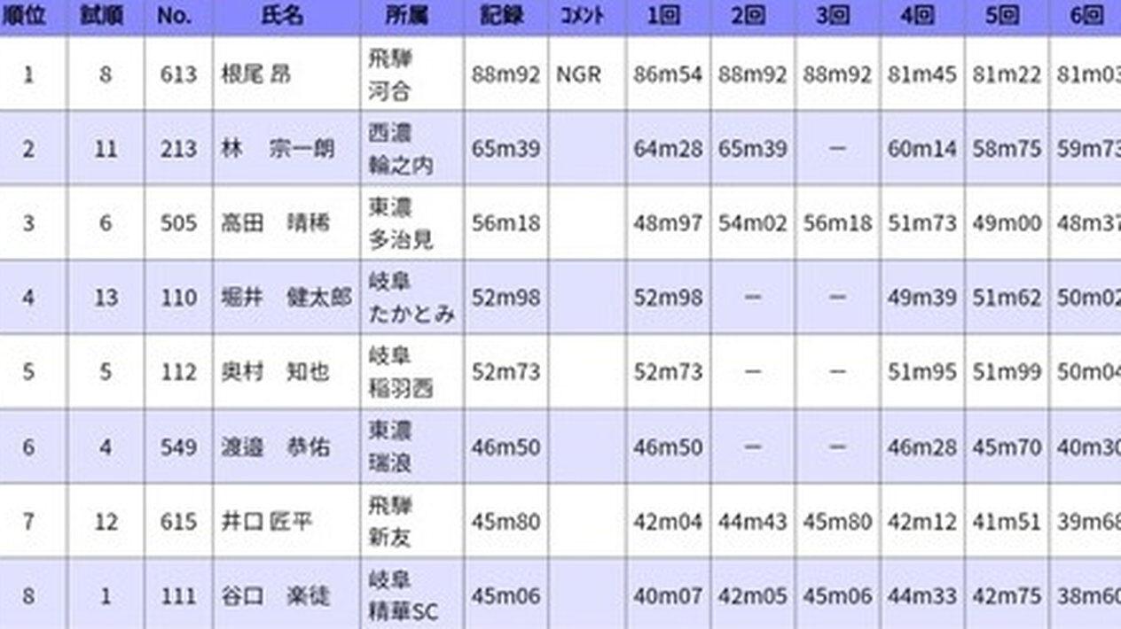 【驚愕】中日 根尾晃さん、小学生時代のソフトボール投の記録が怪物すぎる