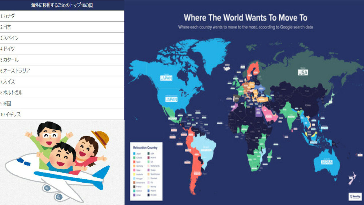 【国際】日本さん、移住したい国2位!アメリカなど13か国が日本を選ぶ