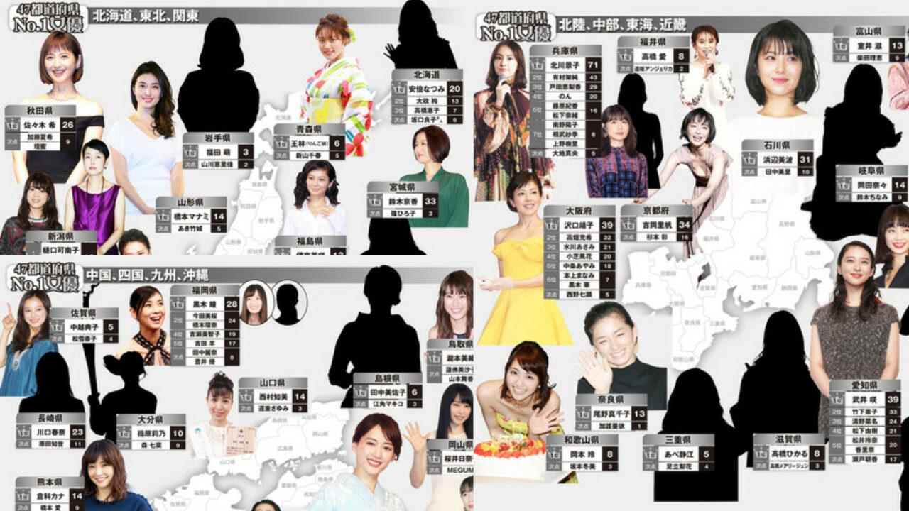 【芸能】47都道府県の「地元No.1女優」アンケートの結果が発表される