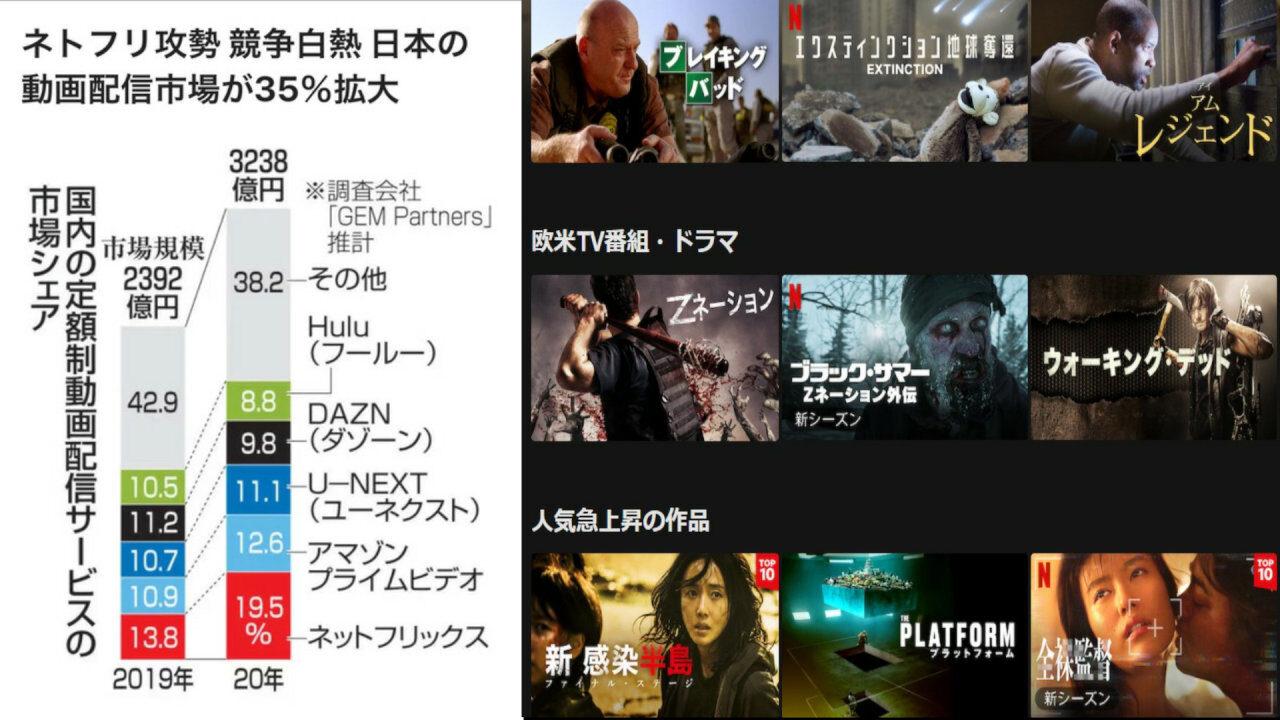 【朗報】Netflix、日本市場でどんどん人気になってしまうw